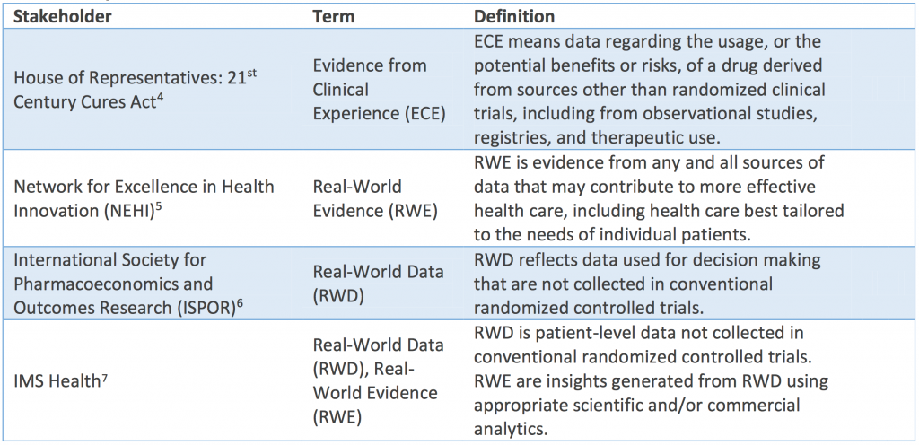 Table showing definitions of Real World Evidence, Real World Data