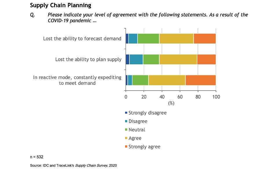 Predicting shortages