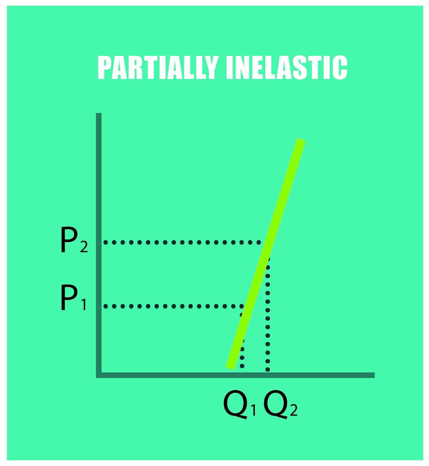Partially inelastic