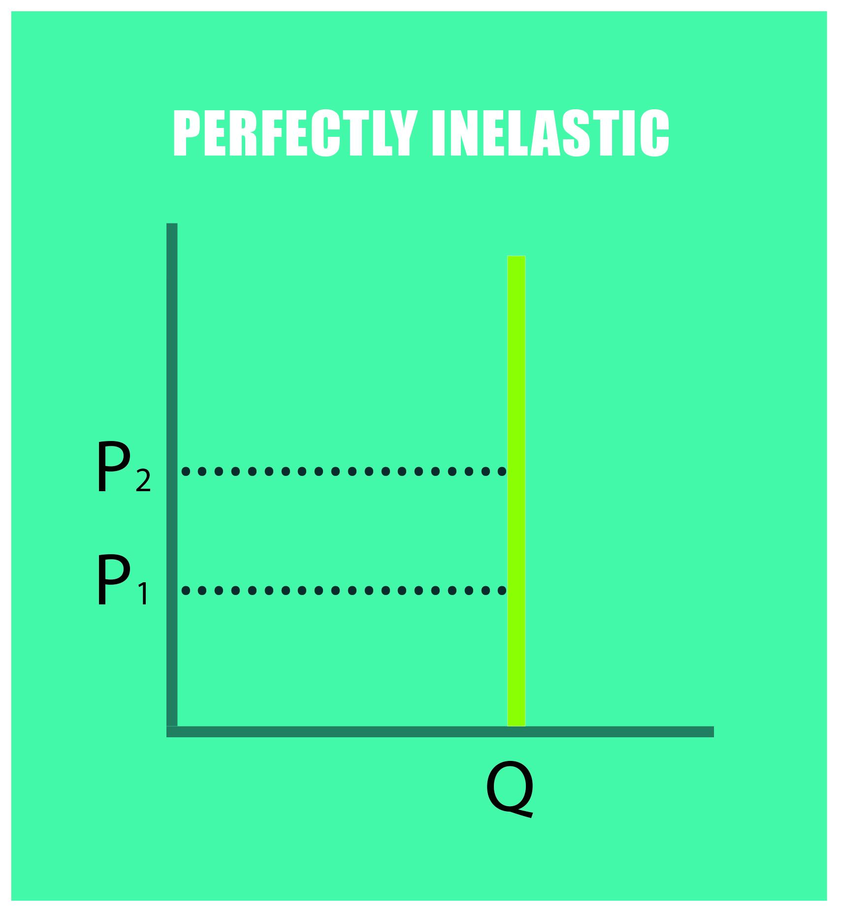Perfectly elastic